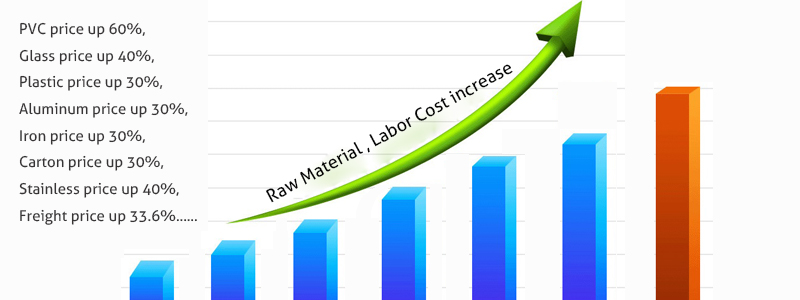 China raw material price is rising